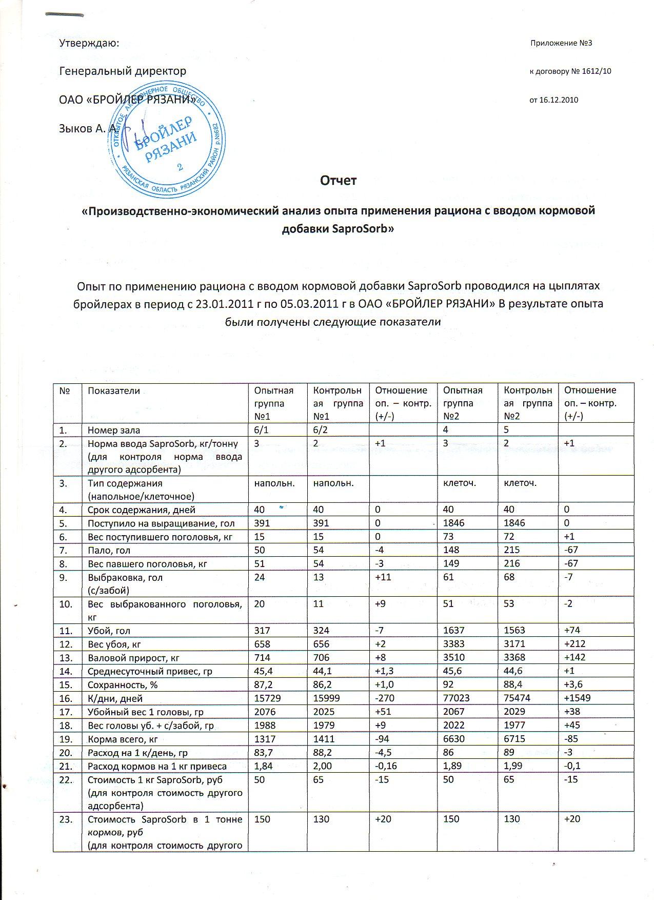 Отчет Опыт по применению рациона с вводом кормовой добавки сорбента / адсорбента SaproSORB