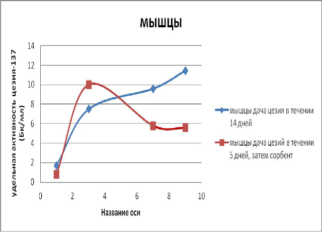 Эксперимент по применению Сорбента / адсорбента микотоксинов Сапросорб по выведению радионкулидов и радиации Цезий 137 из мышц