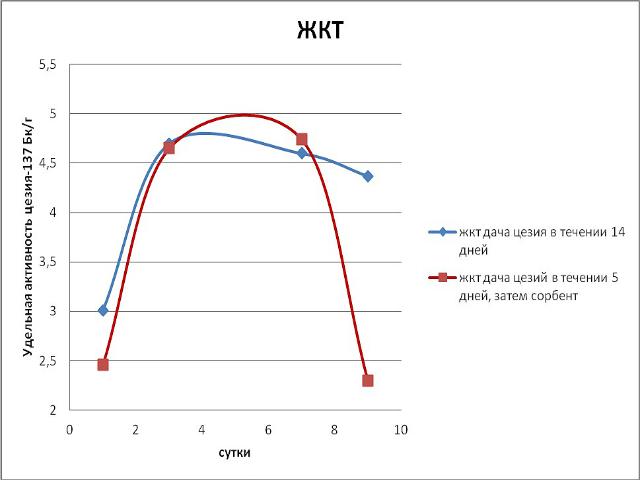 Эксперимент по применению Сорбента / адсорбента микотоксинов Сапросорб по выведению радионкулидов и радиации Цезий 137 из ЖКТ
