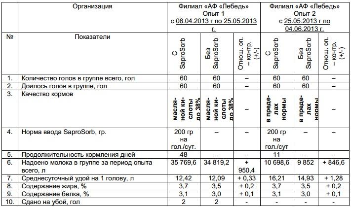 опыт наглядно отражает положительное влияние кормовой добавки Сапросорб на продуктивность дойных коров при различных качествах кормов в рационе кормления филиала «АФ «Лебедь», Губкинского района, Белгородской области.