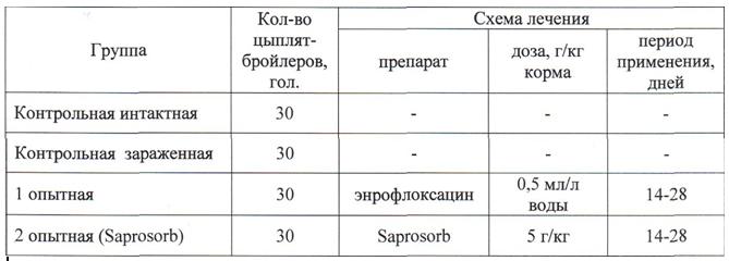 Изучение эффективности применения продукта сорбирующего Saprosorb (Сапросорб) — сорбента / адсорбента микотоксинов широкого спектра действия при колибактериозе