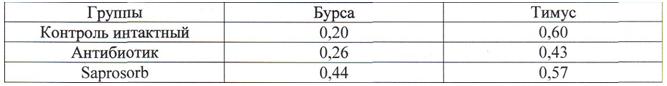 Изучение эффективности применения продукта сорбирующего Saprosorb (Сапросорб) — сорбента / адсорбента микотоксинов широкого спектра действия